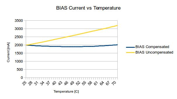 Munin BIAS vs Temperature