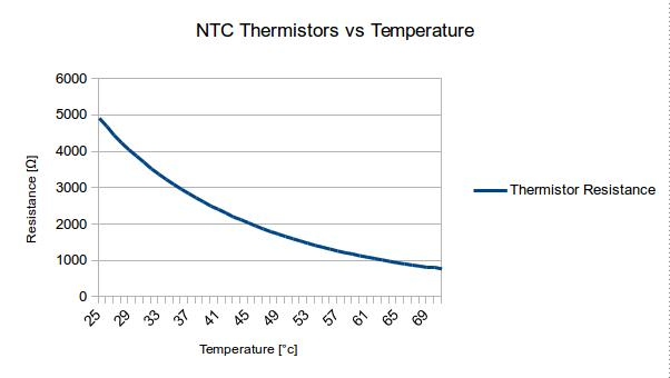 NTC Thermistors vs Temperature